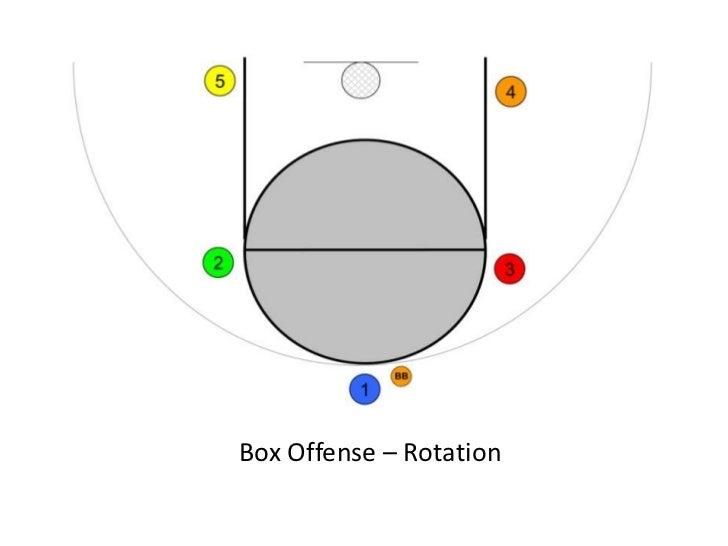 Basketball Rotation