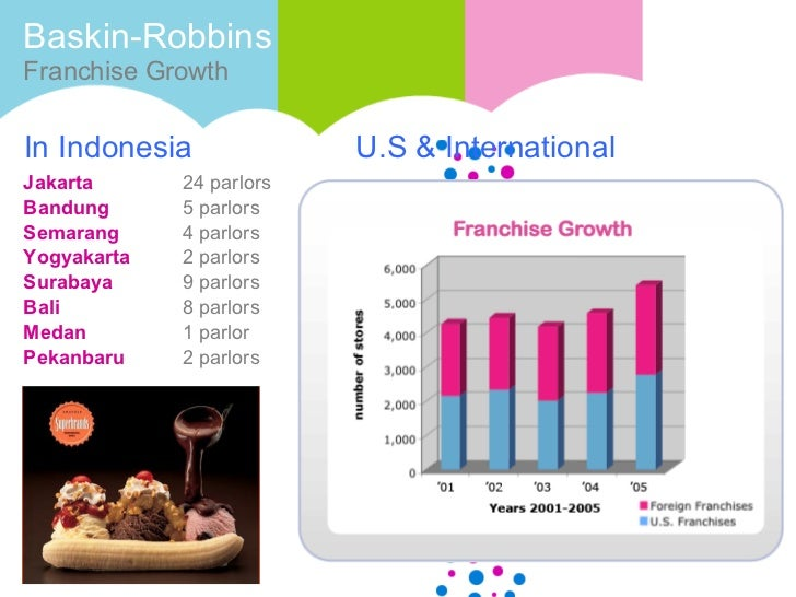 an introduction to the history of the baskin robbins franchise The baskin-robbins franchise opportunity offers rewarding potential consider the pleasure of being in business for yourself but not by yourself: the security of joining an innovative network with more than 65 years of qsr and franchising experience, the power of one of the world's most admired and recognized organizations.