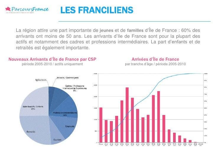 LES FRANCILIENS   La région attire une part importante de jeunes et de familles d'Île de France : 60% des   arrivants ont ...