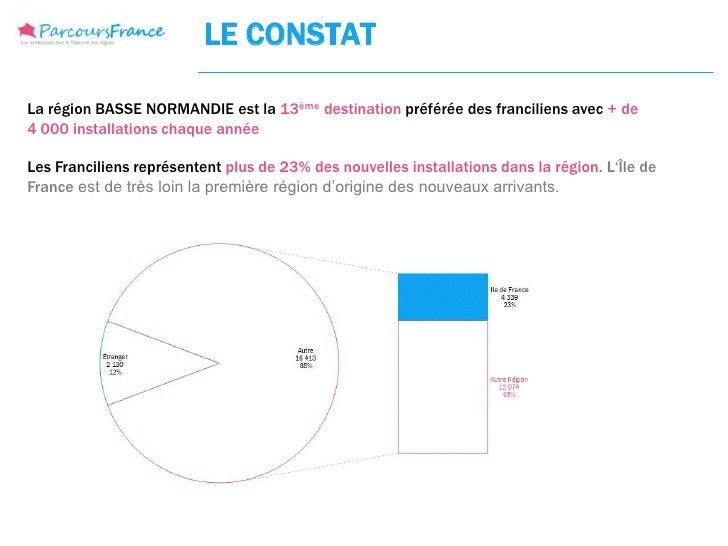 LE CONSTATLa région BASSE NORMANDIE est la 13ème destination préférée des franciliens avec + de4 000 installations chaque ...