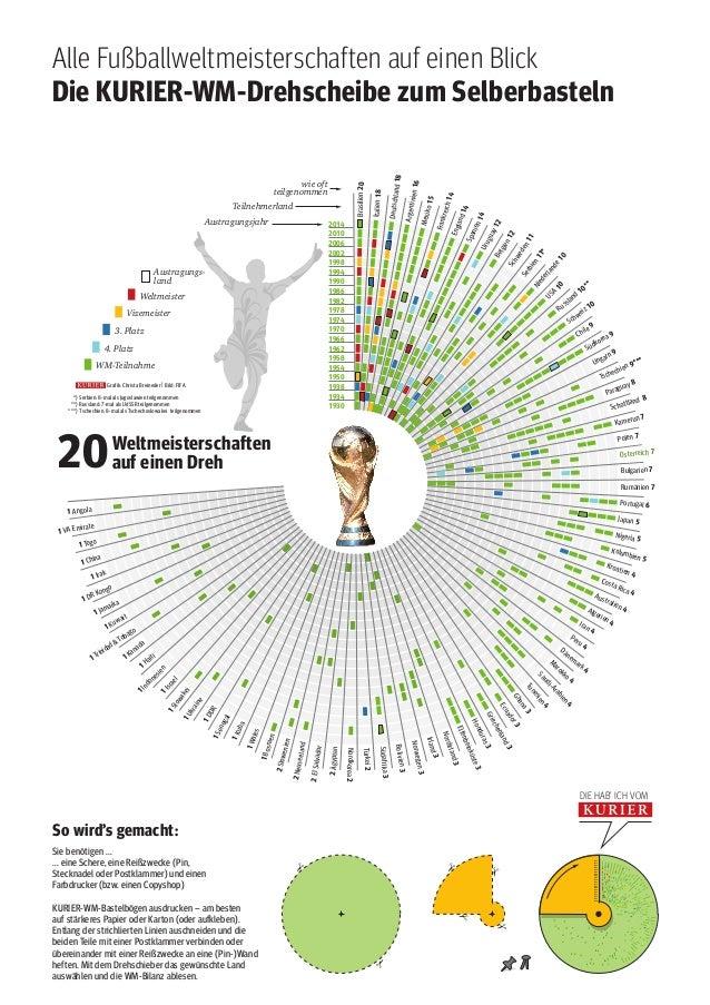 Alle Fußballweltmeisterschaften auf einen Blick Die KURIER-WM-Drehscheibe zum Selberbasteln Brasilien20 Italien18 Deutschl...