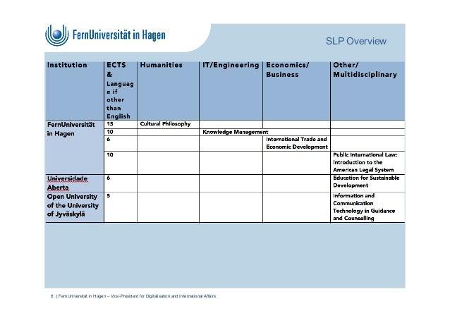 SLP Overview   FernUniversität in Hagen – Vice-President for Digitalisation and International Affairs8