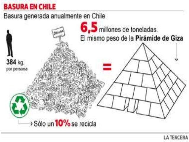 Al año, cada chileno produce enpromedio 384 kg de residuosdomiciliarios, totalizando en todo elterritorio nacional cerca d...