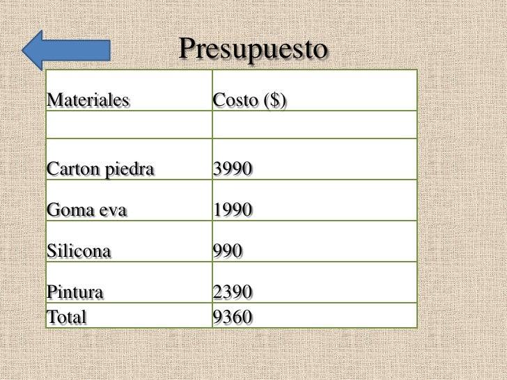 PresupuestoMateriales        Costo ($)Carton piedra     3990Goma eva          1990Silicona          990Pintura           2...