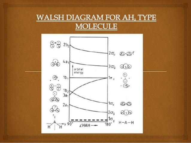 Walsh diagram seminar topic walsh diagram for ah type of molecule 8 ccuart Choice Image