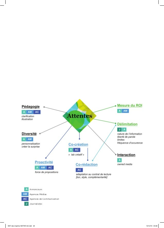Annonceurs Agences Médias Agences de Communication Journalistes  BAT-doc-imprime-NATIVE-Ad.indd 22  13/12/13 09:30