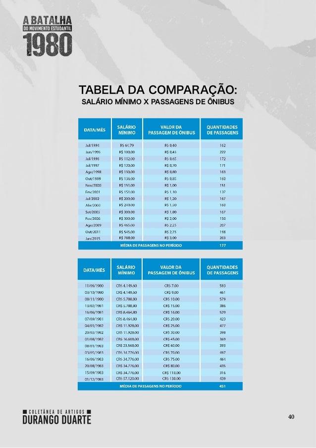 40 TABELA DA COMPARAÇÃO: SALÁRIO MÍNIMO X PASSAGENS DE ÔNIBUS