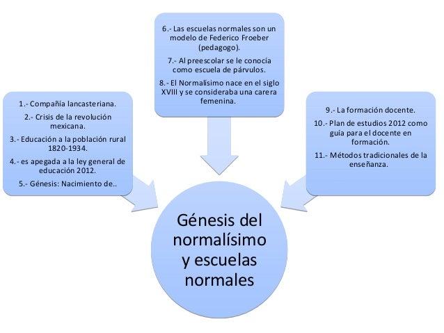 Génesis del normalísimo y escuelas normales Génesis del normalísimo y escuelas normales 1.- Compañía lancasteriana. 2.- Cr...