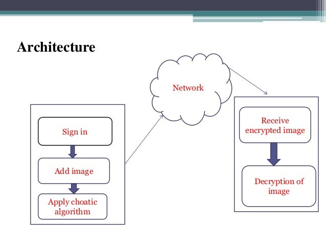 Image encryption in java ppt architecture ccuart Choice Image