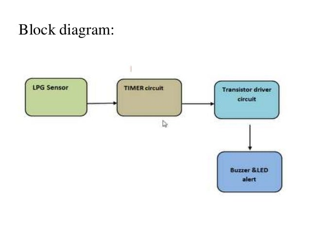 detection of lpg gas leakage sensor and alert system, Block diagram