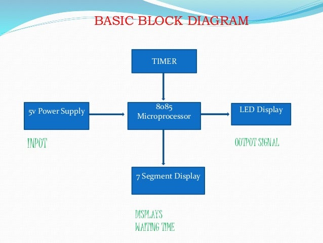 Microprocessor block diagram wiring diagrams schematics basic microprocessor block diagram wiring diagram block diagram calculator example of a sound system block diagram part 1 traffic light control using 8085 ccuart Images