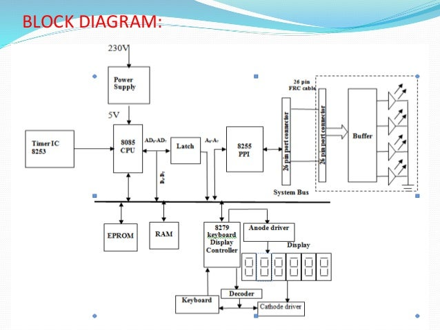 part -1 traffic light control using 8085,Block diagram,Block Diagram Of Traffic Light Controller
