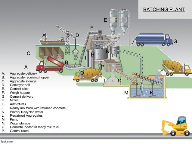 Batching Plant Ppt on Concrete Truck Designs