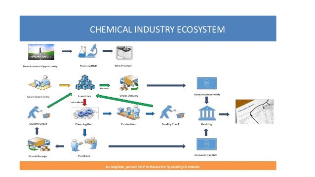 BatchMaster for Specialty Chemicals