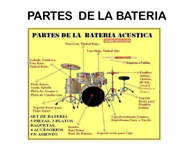 Bateria for Bedroom y sus partes en ingles