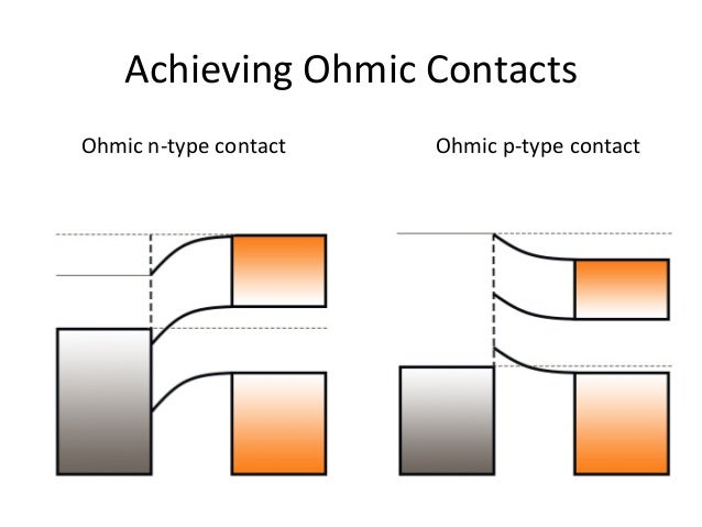 45. Achieving Ohmic Contacts ...