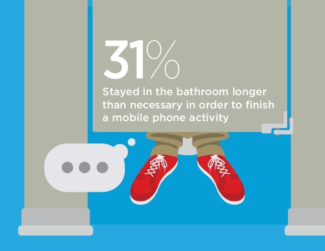 31%Stayed in the bathroom longer than necessary in order to finish a mobile phone activity