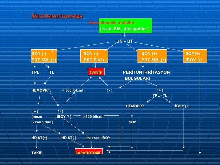 Künt karın travması Hemodinamik stabilite  ( resü. FM., düz grafiler ) US – BT SOY (-)  SOY (-)  SOY (+)  SOY(+)  PRT SIVI...