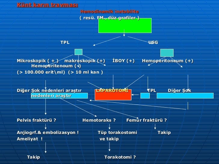 <ul><li>Künt karın travması </li></ul><ul><li>Hemodinamik instabilite </li></ul><ul><li>( resü. FM., düz grafiler ) </li><...