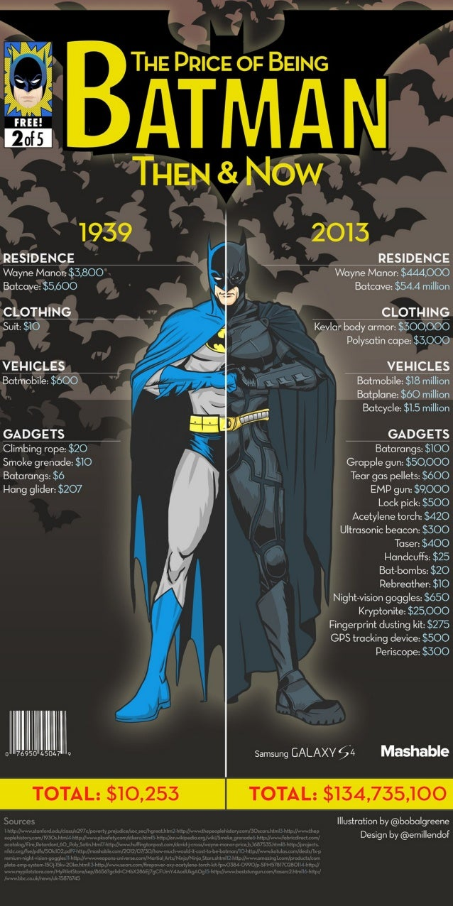 How Much Does It Cost to Be Batman in Real Life?