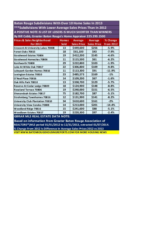 Baton Rouge Subdivisions With Over 10 Home Sales In 2013 ***Subdivisions With Lower Average Sales Prices Than In 2012 A PO...