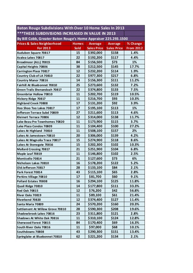 Baton Rouge Subdivisions With Over 10 Home Sales In 2013 ***THESE SUBDIVISIONS INCREASED IN VALUE IN 2013 By Bill Cobb, Gr...