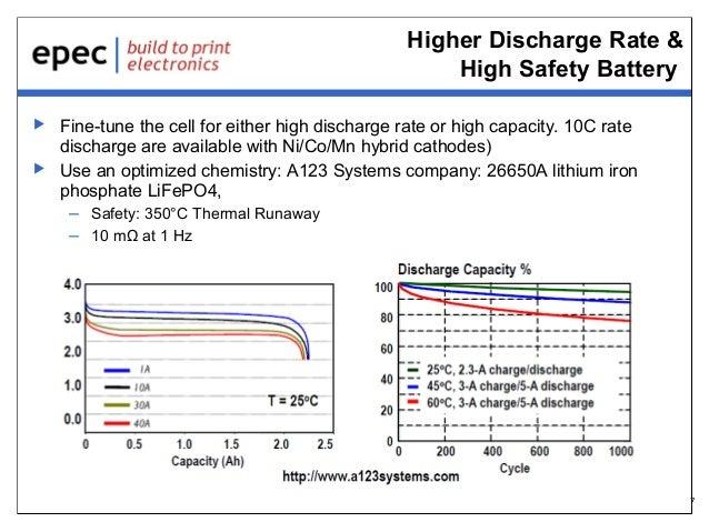 New Battery Technology Developments