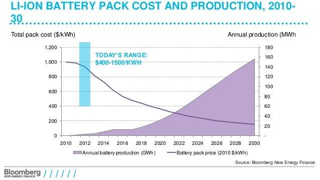 Battery innovation: Incremental or Disruptive? Slide 2