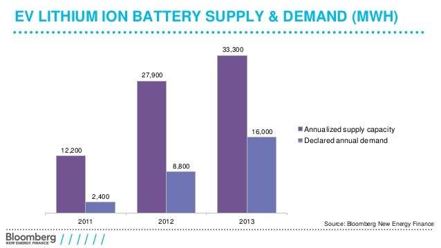 Battery innovation: Incremental or Disruptive? Slide 3