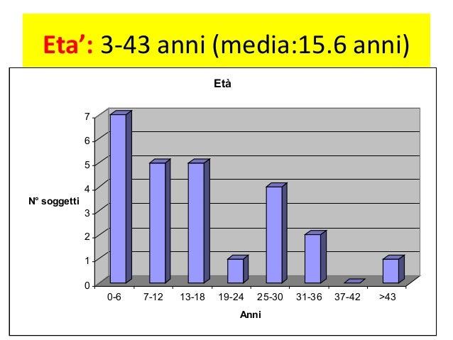 Eta': 3-43 anni (media:15.6 anni)  7  6  5  4  3  2  1  0  N° soggetti  0-6 7-12 13-18 19-24 25-30 31-36 37-42 >43  Anni  ...