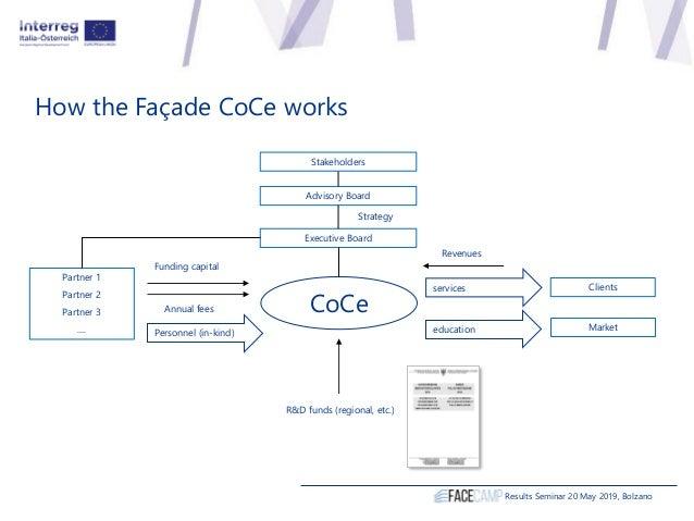 How the Façade CoCe works Results Seminar 20 May 2019, Bolzano CoCe Partner 1 Partner 2 Partner 3 .... Advisory Board Fund...