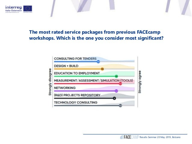 The most rated service packages from previous FACEcamp workshops. Which is the one you consider most significant? Results ...