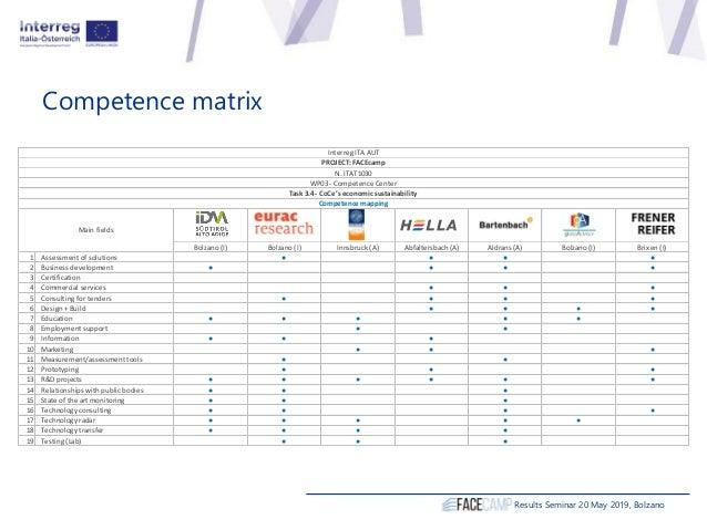 Bolzano (I) Bolzano (I) Innsbruck (A) Abfaltersbach (A) Aldrans (A) Bolzano (I) Brixen (I) 1 Assessment of solutions ● ● ●...