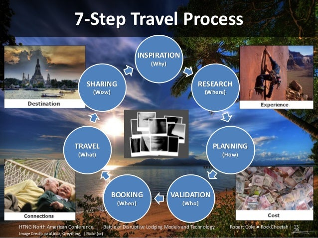 7-Step Travel Process INSPIRATION (Why)  SHARING  RESEARCH  (Wow)  (Where)  TRAVEL  PLANNING  (What)  (How)  BOOKING (When...
