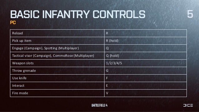 Controls - Battlefield 4 Wiki Guide - IGN