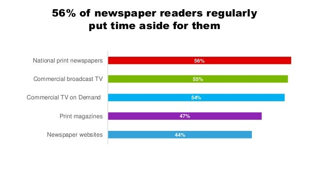 People trust the content delivered by 'traditional' media 40% 47% 49% 52% 54% National newspaper websites Print magazines ...