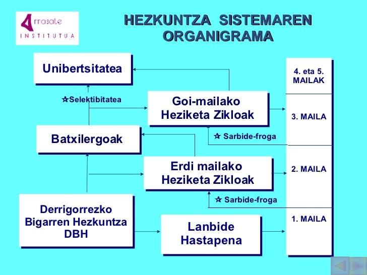 Unibertsitatea Batxilergoa k   Derrigorrezko Bigarren Hezkuntza DBH 4. eta 5. MAILAK 3. MAILA 2. MAILA 1. MAILA Erdi  mail...