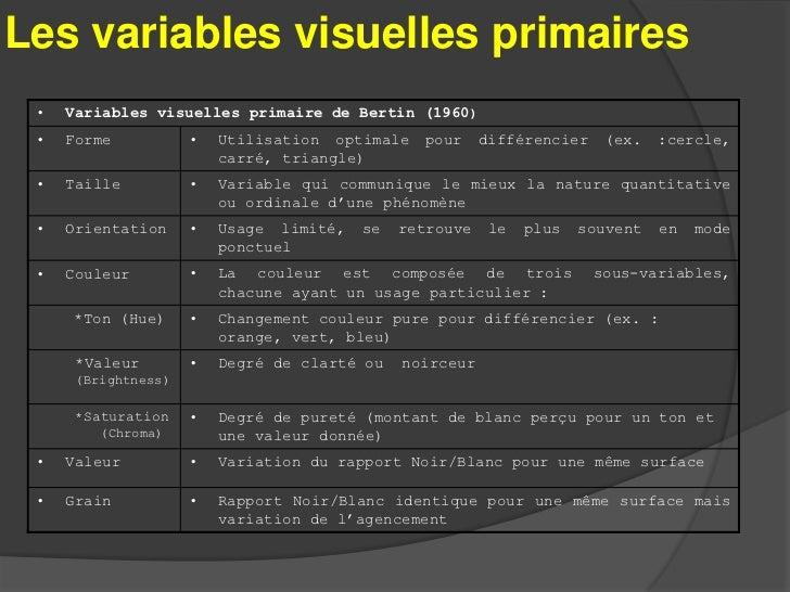 Les variables visuelles secondaires             Variables visuelles secondaires                               de Quodverte...