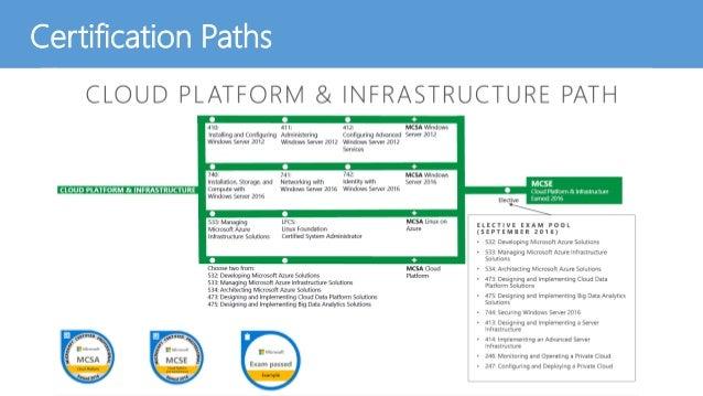 Certification in Microsoft Azure