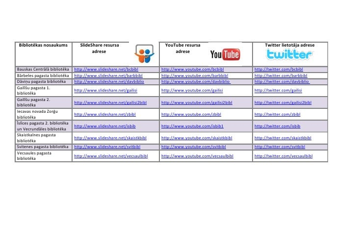 Bibliotēkas nosaukums             SlideShare resursa                     YouTube resursa                           Twitter...