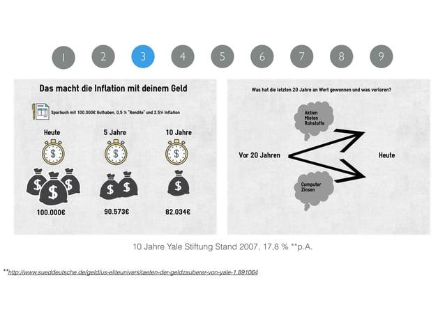 10 Jahre Yale Stiftung Stand 2007, 17,8 % **p.A. **http://www.sueddeutsche.de/geld/us-eliteuniversitaeten-der-geldzauberer...