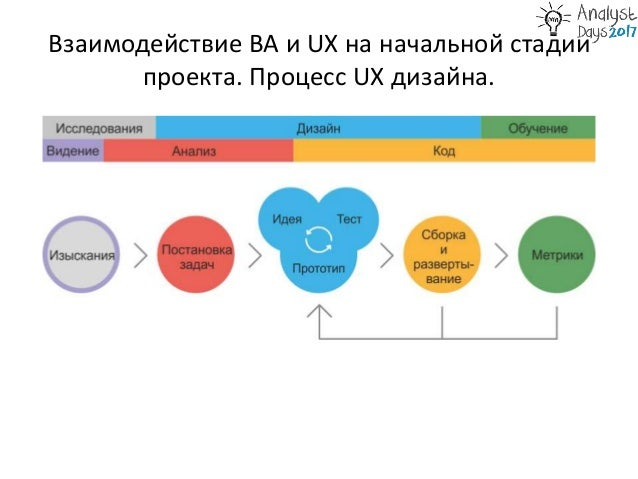 BA vs UX в аутсорсе Slide 2