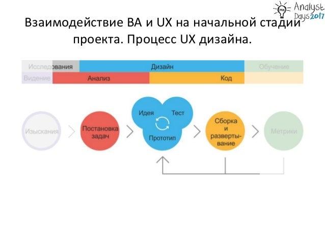 BA vs UX в аутсорсе Slide 3