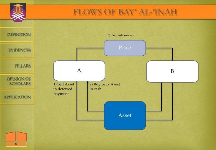 bay al inah issues pdf
