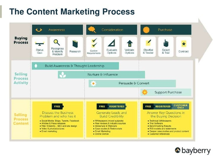 The Content Marketing Process