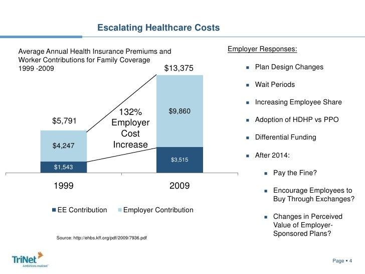 Escalating Healthcare Costs<br />Employer Responses:<br /><ul><li>Plan Design Changes