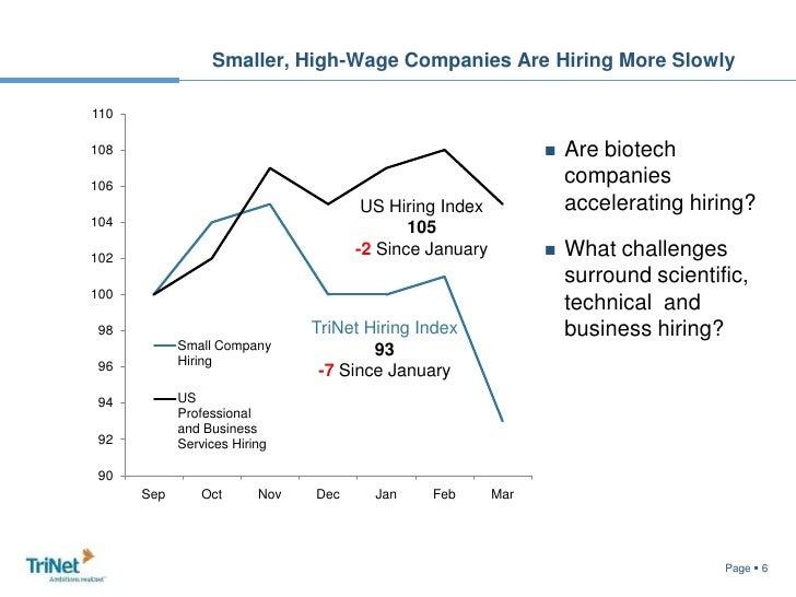 Increasing Employee Share