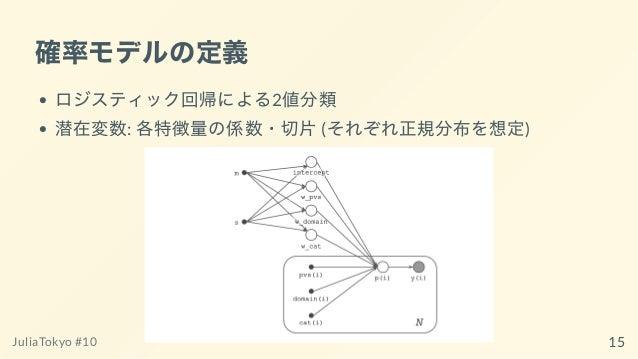 確率モデルの定義 ロジスティック回帰による2値分類 潜在変数: 各特徴量の係数・切⽚(それぞれ正規分布を想定) JuliaTokyo #10 15