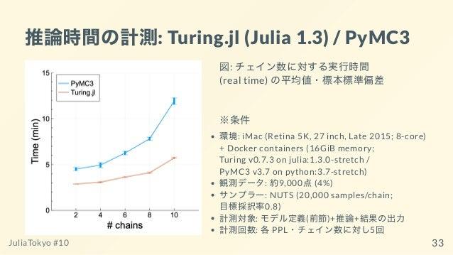 推論時間の計測: Turing.jl (Julia 1.3) / PyMC3 図: チェイン数に対する実⾏時間 (real time) の平均値・標本標準偏差 ※条件 環境: iMac (Retina 5K, 27 inch, Late 201...