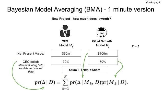 Bayesian model averaging